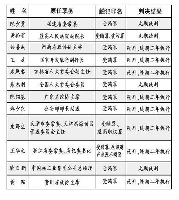 反腐倡廉年度报告:盘点2010年反腐典型案件